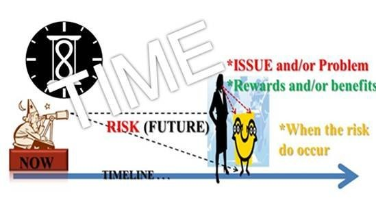 Risk as a Function of Time
